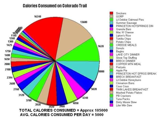 Colorado Trail - Calories Consumed