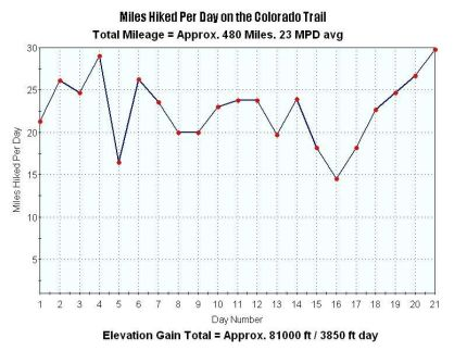 Miles Per Day Backpacked on the Colorado Trail